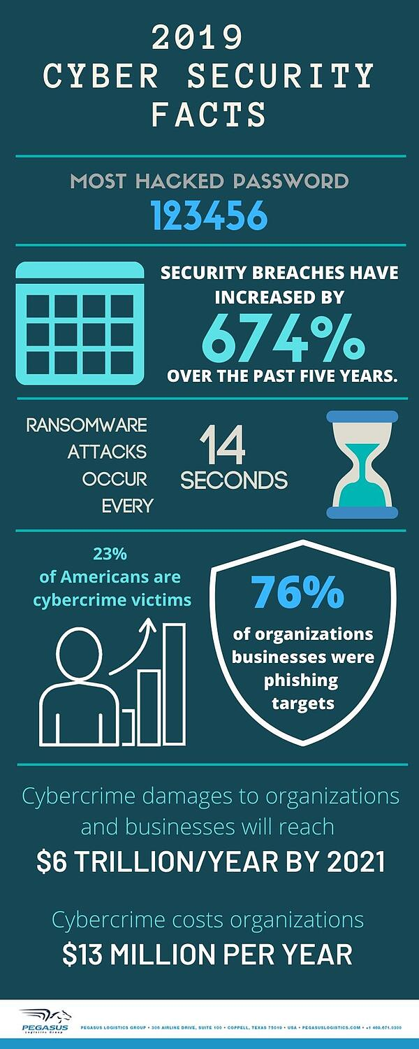 2019 Cyber security facts