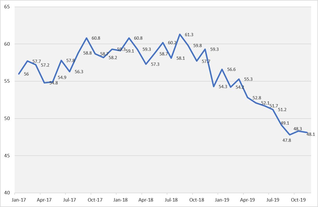 Dec Pohlen graph 1